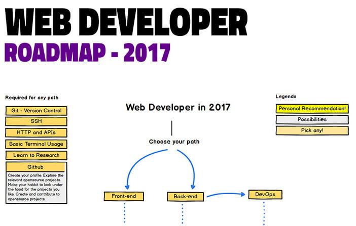 Le migliori risorse per gli sviluppatori - Marzo 2017
