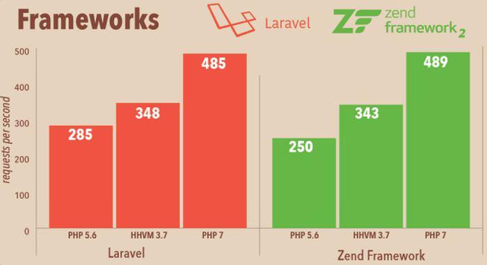 Le novità della versione PHP 7